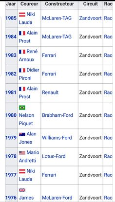 The 15 winners off F1 Zandvoort Netherlands