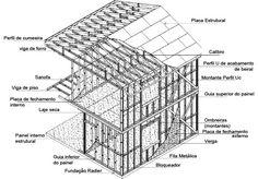Tubulações para habitação de interesse social em light steel framing