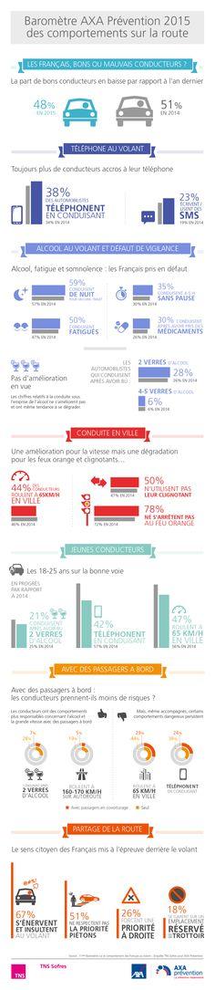 Baromètre AXA Prévention du comportement des Français au volant (avril 2015) http://www.tns-sofres.com/etudes-et-points-de-vue/barometre-axa-prevention-du-comportement-des-francais-au-volant-avril-2015