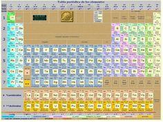Tabla periodica de los elementos quimicos completa hd walls find tabla periodica de los elementos para imprimir urtaz Choice Image