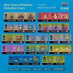 Pokemon Go Chart, Pokemon Guide, Go Guide, Game Mechanics, Gotta Catch Them All, Evolution, Infographic, Bujo