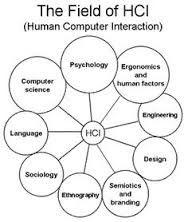 """Képtalálat a következőre: """"human computer interaction"""""""
