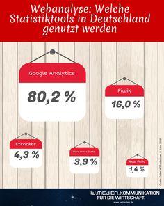 Webanalyse: Welche Tools gibt es und wie unterscheiden sie sich? http://www.iwmedien.de/blog-videos/blog