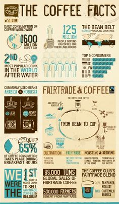 The Coffee Facts - All You Need to Know About Coffee and Fair Trade in the World. Created by The Coffee Club, a coffee house chain located in Belgium