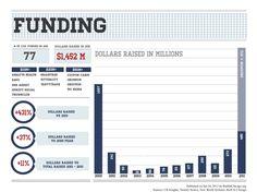 Funding in Chicago for start ups.