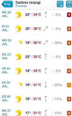 De weersverwachting voor de komende weken. ☀️☀️☀️☀️☀️
