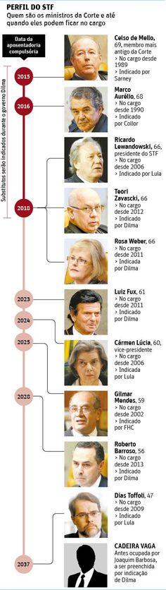 Ministros articulam fim da aposentadoria aos 70 no STF - 01/11/2014 - Poder - Folha de S.Paulo