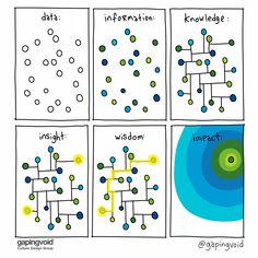 We all know that data science is all the rage, here to stay. The next thing we need to do is establish sustainable principles for living with this. Systems Thinking, Thinking Skills, Critical Thinking, Knowledge Management, Change Management, What Is Data Science, Knowledge And Wisdom, Strategic Planning, Data Analytics