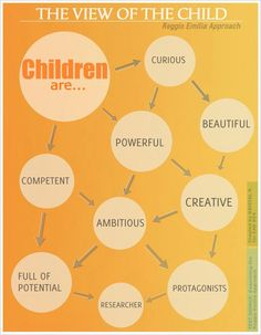 Reggio Emilia Approach Interest Group Reggio Emilia's View the Child infographic from the text Examining the Reggio Emilia Approach<br> Reggio Emilia Classroom, Reggio Inspired Classrooms, Preschool Classroom, Classroom Ideas, Inquiry Based Learning, Early Learning, Emergent Curriculum, Curriculum Night, Kindergarten Curriculum