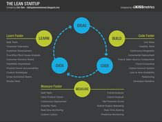 startup infographic & chart The Lean Startup Infographic Description My belief is that these lean startups will achieve dramatically lower development Business Model, Start Up Business, Business Planning, Online Business, Business Ideas, Business Coaching, Business Management, Business Design, Start Ups