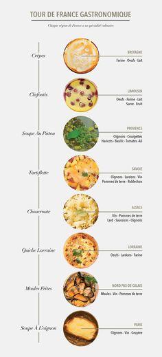 La France gastronomique