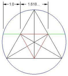 The Golden Ratio and 60 degree (equilateral) triangles in a circle. (P Fraley & C Fraley were able to prove this, Mathematics Geometry, Sacred Geometry Symbols, Fibonacci Golden Ratio, Fibonacci Spiral, Fun Math, Maths, Divine Proportion, Math Formulas, Golden Triangle