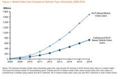 How Google is Driving Mobile Video Market Growth - Forbes. Check out by Bizinapp.com and please leave a comment below.