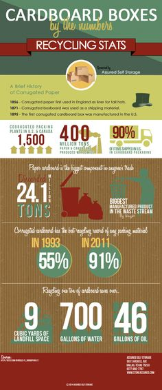 Cardboard Recycling Stats Infographic by Assured Self Storage, a Dallas self storage company.
