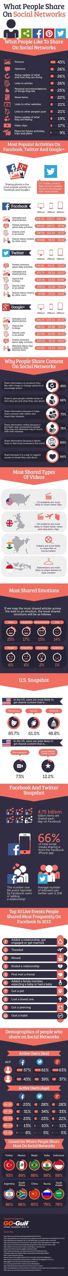 What People Share On Social Networks   #infographic #SocialMedia