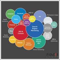 Get your brand easily found online - #Digital #Marketing #Campaign - Pioneer Lists. https://goo.gl/2NppUe