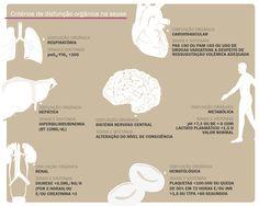 Critérios de disfunção orgânica na sepse