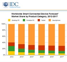 Worldwide Smart Connected Device Forecast 2012-2017 by IDC #smartphone #tablet…