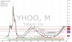 Trading Chart: Yahoo chart of the day Investing, Chart, Marketing, Watch, Day, Clock, Bracelet Watch, Clocks
