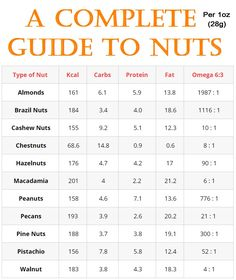 Which nuts are the lowest in carbs? And which are the healthiest? This article takes a look at the 11 most popular types of nuts in the world and their health benefits and drawbacks. Specifically, this complete guide to nuts looks at which are best for low carb and keto diets, and what the latest research studies say about them.