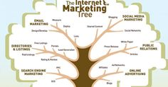 The Best Internet Marketing Tips In Today's Age Small Business Marketing, Marketing And Advertising, Internet Marketing, Online Marketing, Seo Techniques, Marketing Techniques, Social Networks, Social Media, Free Ecommerce