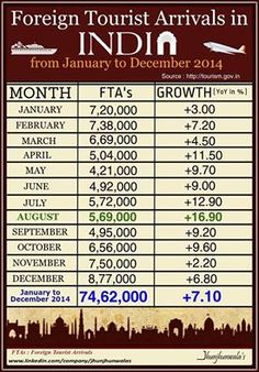 #ForeignTouristsArrivals to #India update during the period January to December 2014  #FTA's - Foreign Tourists Arrivals  #IndiaTourism #Tourism #InternationalTourists #TourismSector #TourismUpdate #Tourists #ForiegnTourists #UnionMinistryofTourism #TouristGuides #IncredibleIndia #JhunjhunwalasFinance  For more Informative post click : https://www.linkedin.com/company/jhunjhunwalas