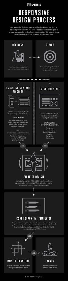 Responsive Design Process | Infographic - UltraLinx