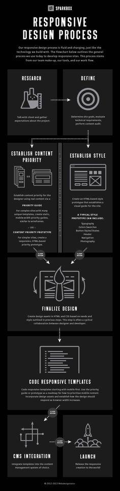 Responsive Design Process | Infographic - UltraLinx