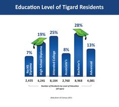 The graphic illustrates the level of education attained by Tigard's residents