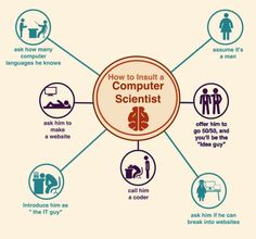 How To Insult a Computer Scientist [INFOGRAPHIC] #computer#scientist