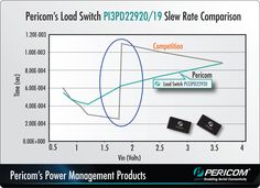 Load switch - Slew rate comparison