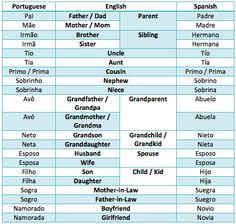 A Família / The Family / La Familia /  Portuguese - English - Spanish