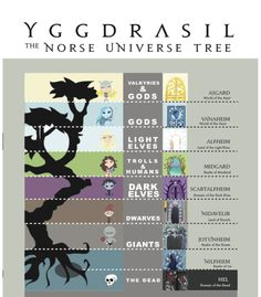 tiffvsart: Yggdrasil, the Norwegian Tree of the Universe, Adobe Illustrator, 2011