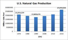 Chart: US LNG Produc