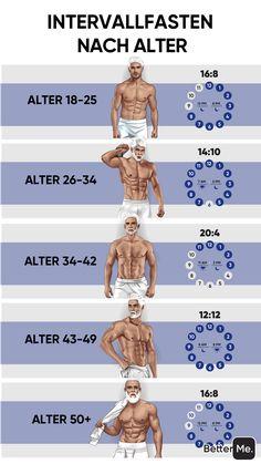 Persönlicher Körpertyp Plan, um Ihren Körper zu Hause schlanker zu machen !!! Klicken Sie auf und machen Sie ein 1-Minuten-Quiz. Abnehmen zu Hause mit einem effektiven 28-Tage-Gewichtsverlust Plan. Wähle den Schwierigkeitsgrad und verbrenne jetzt Fett! Ihre Hauptmotivation ist Ihr Traumkörper und Sie werden ihn auf jeden Fall erreichen! Verbrennen Sie Kalorien, verlieren Sie Übergewicht, steigern Sie den Stoffwechsel, bauen Sie Muskeln auf, ernähren Sie sich gesund mit dem personalisierten... 45 Min Workout, Gym Workout Chart, Workout Videos, Senior Fitness, Fitness Tips, Fitness Motivation, Chest Workouts, Gym Workouts, Muscle Building Workouts
