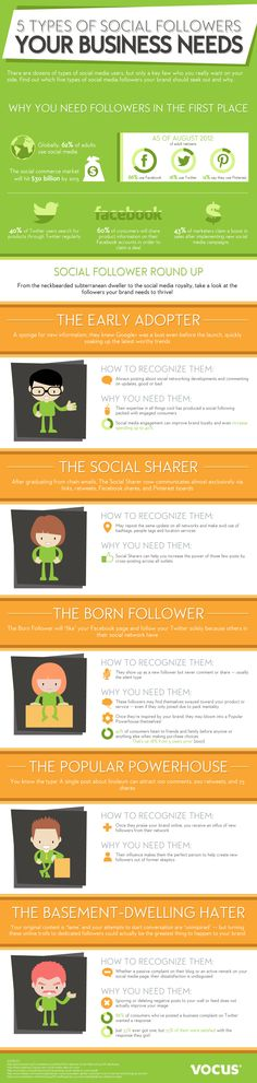 5 types of social followers your business needs | #socialmedia #marketing