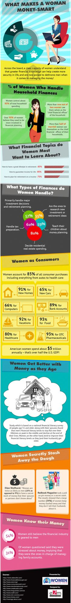 Infographic - What Makes a Woman Money Smart -