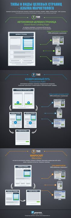 Типы и виды целевых страниц - Азбука маркетолога