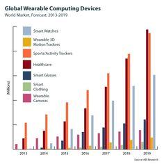 Global Wearble Market [ABI, 2014]
