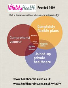 Vitality Health Infographic Insurance Medical