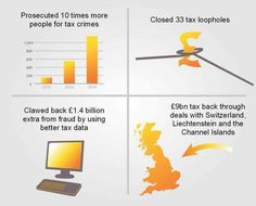 The difference made by having the Liberal Democrats in Government...