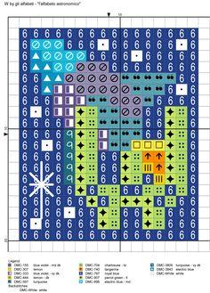 alfabeto astronomico W