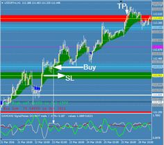 Forex breakout the phase zone