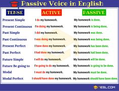 """""""Though the passive voice is used less often in English than the active voice, knowing how to conjugate it across tenses is useful, especially if you want to express observations (like the one at the start of this sentence). English Grammar Tenses, English Verbs, Learn English Grammar, English Writing Skills, English Phrases, Learn English Words, English Lessons, English Vocabulary, English Language"""