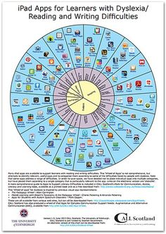ipad apps for learners with dyslexiaPinned by SOS Inc. Resources. Follow all our boards at pinterest.com/sostherapy/ for therapy resources.