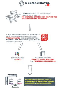 WebMasTravel Solution - Spain