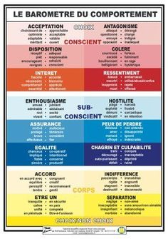 Business and management infographic & data visualisation barometre-comportement Infographic Description barometre-comportement French Expressions, Burn Out, Brain Gym, Understanding Anxiety, Anti Stress, Learn French, French Language, Data Visualization, Positive Attitude