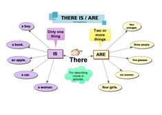 The usage of THERE IS and THERE ARE is quite easy to understand. In this post there is a mind map, a worksheet and two games to help you or your students.