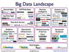 The Big Data Landscape via Dave Feinleib of Forbes: Vertical Apps, Ad/Media Apps, Business Intelligence, Analytics & Visualization, Log Data Apps, Data As A Service, Analytics Infrastructure, Operational Infrastructure, Infrastructure As A Service, Structured Databases, and Misc Technologies