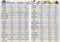 Konyhakert - igények és lehetőségek - tervezés - gazigazito.hu Herb Garden In Kitchen, Home And Garden, My Secret Garden, Dream Garden, Indoor Garden, Vegetable Garden, Gardening Tips, Backyard, Green